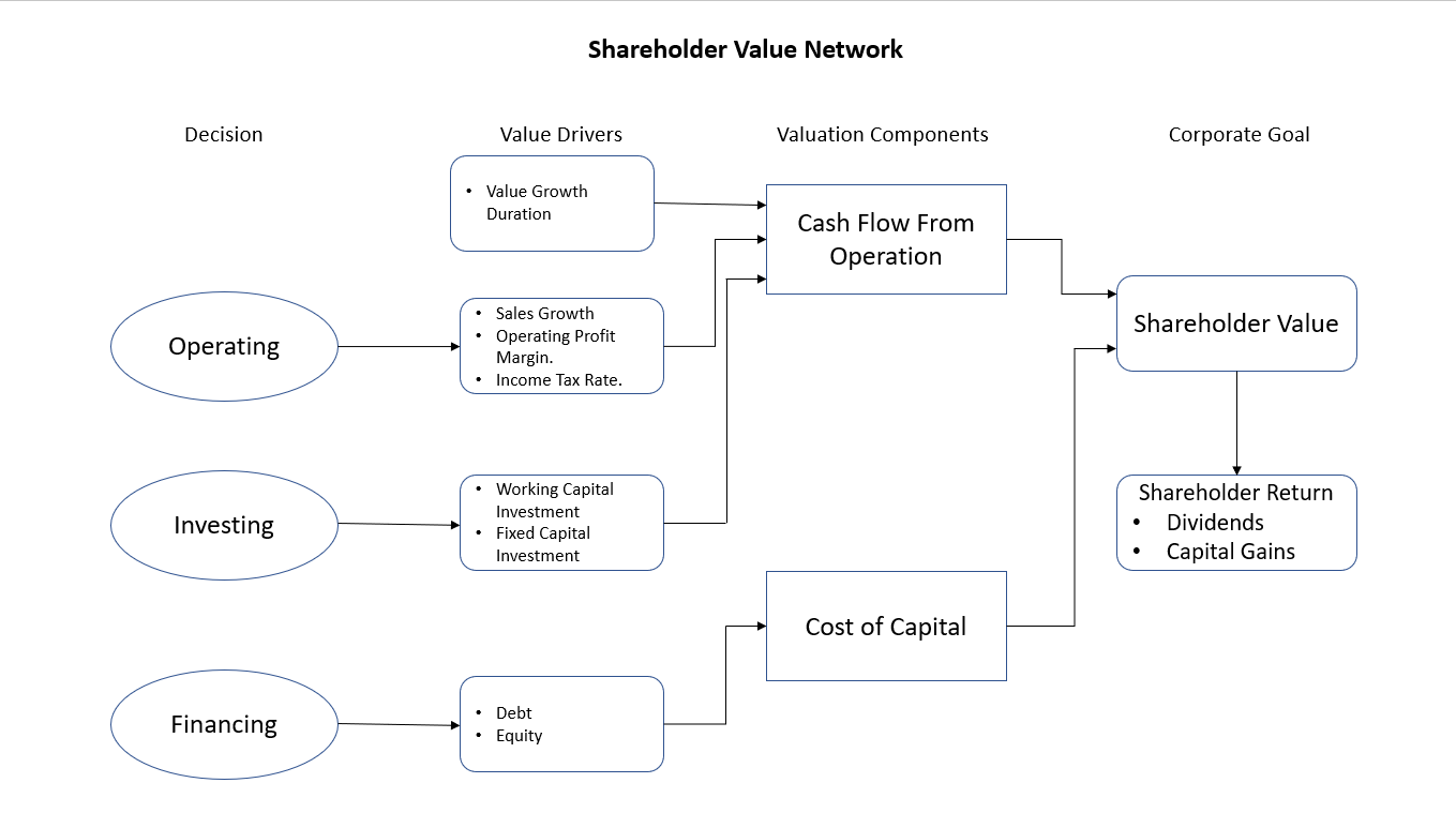 Calculate Company Valuation